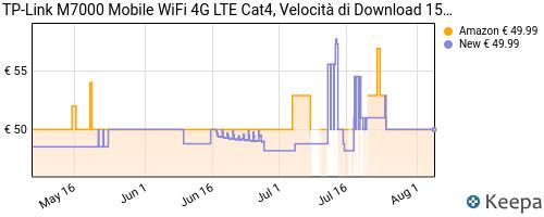 Storico dei prezzi Amazon e affiliati ZV-nuovo-tp-link-m7000-mobile-wifi-4g-lte-cat4-velocit-di