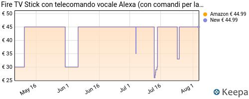 Storico dei prezzi Amazon e affiliati J2-fire-tv-stick-con-telecomando-vocale-alexa-con-comandi-per