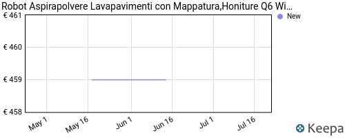 Storico dei prezzi Amazon e affiliati 8M-robot-aspirapolvere-lavapavimenti-con-mappatura-honiture-q6