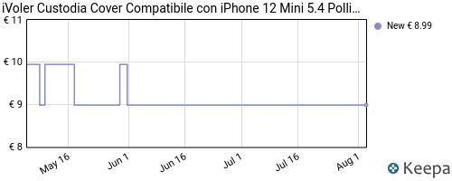 Storico dei prezzi Amazon e affiliati C8-ivoler-custodia-cover-compatibile-con-iphone-5-4-pollici-12