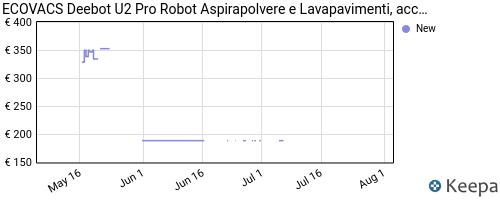 Storico dei prezzi Amazon e affiliati HC-ecovacs-deebot-u2-pro-robot-aspirapolvere-e-lavapavimenti