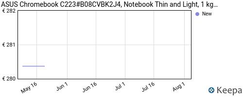 Storico dei prezzi Amazon e affiliati J4-asus-chromebook-c223-notebook-con-monitor-11-6-hd