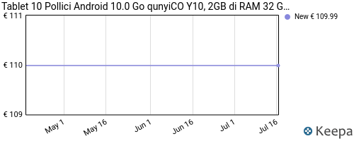 Storico dei prezzi Amazon e affiliati MT-qunyico-tablet-10-1-pollici-android-10-0-go-y10-2gb-di-ram