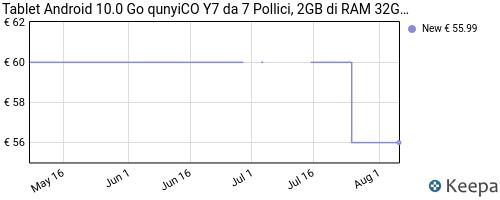 Storico dei prezzi Amazon e affiliati BH-tablet-android-10-0-go-qunyico-y7-da-7-pollici-2gb-di-ram