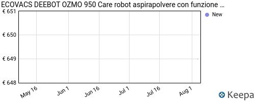 Storico dei prezzi Amazon e affiliati DC-ecovacs-deebot-ozmo-950-care-robot-aspirapolvere-2-in-1