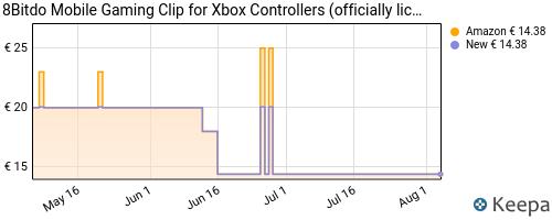 Storico dei prezzi Amazon e affiliati G9-8bitdo-mobile-gaming-clip-for-xbox-controllers-officially