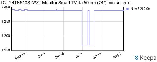Storico dei prezzi Amazon e affiliati Y6-lg-24tn510s-wz-monitor-smart-tv-da-60-cm-24-con
