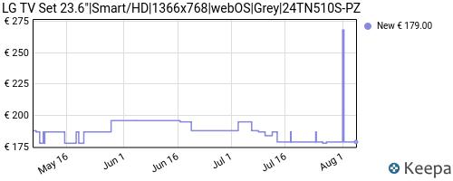 Storico dei prezzi Amazon e affiliati CD-smart-tv-lg-24tn510spz-24-hd-ready-led-wifi-nero