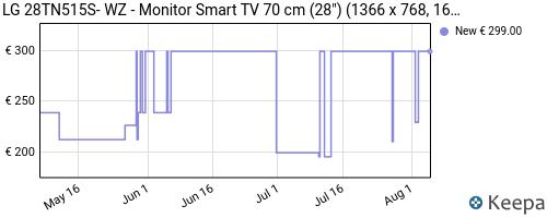Storico dei prezzi Amazon e affiliati RH-lg-28tn515s-pz-monitor-smart-tv-da-70-cm-28-con