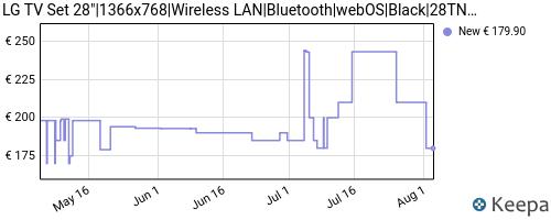Storico dei prezzi Amazon e affiliati C5-lg-28tn515s-pz-monitor-smart-tv-da-70-cm-28-con