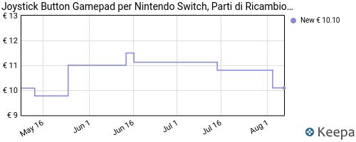 Storico dei prezzi Amazon e affiliati X4-joystick-button-gamepad-per-nintendo-switch-parti-di