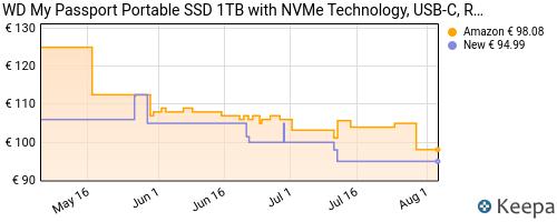 Storico dei prezzi Amazon e affiliati HX-wd-1tb-my-passport-ssd-portatile-con-tecnologia-nvme-usb-c