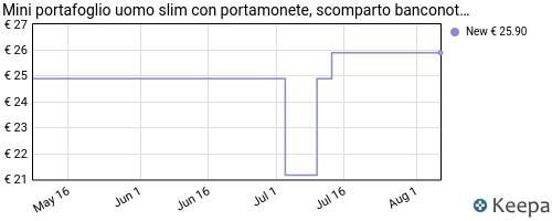 Storico dei prezzi Amazon e affiliati 3C-mini-portafoglio-uomo-slim-con-portamonete-scomparto