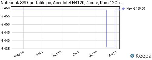 Storico dei prezzi Amazon e affiliati N6-notebook-ssd-portatile-pc-acer-intel-n4120-4-core-ram