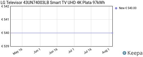 Storico dei prezzi Amazon e affiliati JV-lg-televisor-43un74003lb-smart-tv-uhd-4k-plata-97kwh