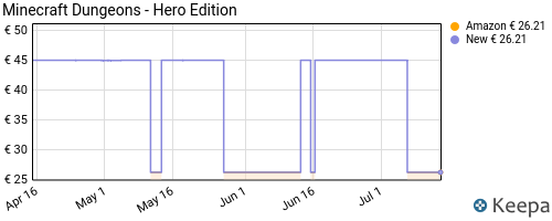 Storico dei prezzi Amazon e affiliati DH-minecraft-dungeons