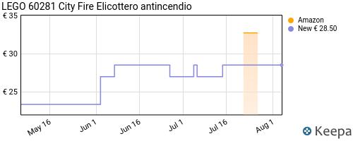 Storico dei prezzi Amazon e affiliati 1T-lego-city-fire-elicottero-di-soccorso-antincendio-playset