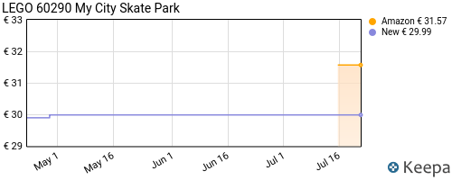 Storico dei prezzi Amazon e affiliati MR-lego-city-skate-park-playset-con-skateboard-bici-bmx