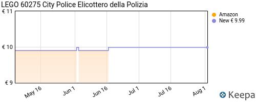 Storico dei prezzi Amazon e affiliati 6D-lego-city-police-elicottero-della-polizia-giocattolo-con