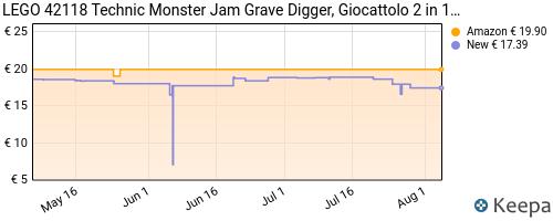 Storico dei prezzi Amazon e affiliati 1F-lego-technic-monster-jam-grave-digger-e-buggy-fuoristrada