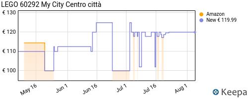 Storico dei prezzi Amazon e affiliati 36-lego-city-centro-citt-costruzioni-giocattolo-con-camion