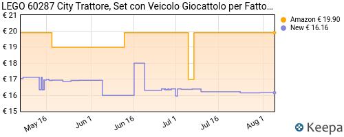 Storico dei prezzi Amazon e affiliati 9P-lego-city-trattore-giocattolo-playset-fattoria-con-coniglio