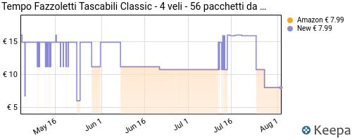 Storico dei prezzi Amazon e affiliati JW-tempo-pacchetti-di-fazzoletti-di-carta-tascabili-classic-56