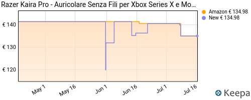 Storico dei prezzi Amazon e affiliati HH-razer-kaira-pro-cuffie-wireless-per-xbox-series-x-s-xbox