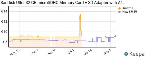 Storico dei prezzi Amazon e affiliati RM-sandisk-ultra-scheda-di-memoria-microsdxc-con-adattatore-sd