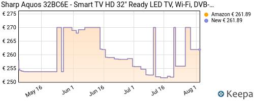 Storico dei prezzi Amazon e affiliati P5-sharp-aquos-32bc6e-smart-tv-hd-32-ready-led-tv-wi-fi