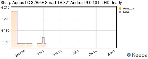 Storico dei prezzi Amazon e affiliati 9X-sharp-aquos-lc-32bi6e-32-android-9-0-smart-tv-10-bit-hd
