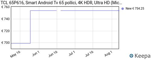 Storico dei prezzi Amazon e affiliati LH-tcl-65p616-smart-android-tv-65-pollici-4k-hdr-ultra-hd