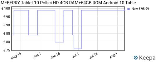 Storico dei prezzi Amazon e affiliati 7N-tablet-10-pollici-meberry-android-10-tab-dual-lte-sim
