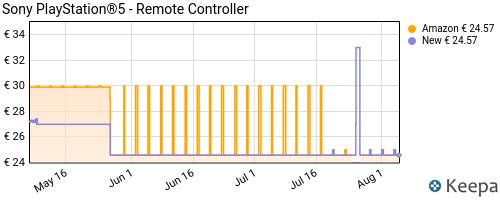 Storico dei prezzi Amazon e affiliati 64-sony-playstation-5-remote-controller