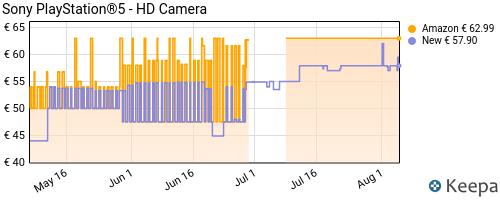 Storico dei prezzi Amazon e affiliati CC-sony-playstation-5-hd-camera