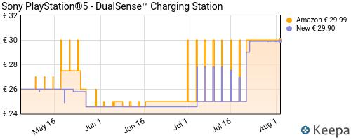 Storico dei prezzi Amazon e affiliati BL-sony-playstation-5-dualsense-charging-station