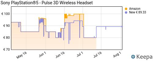 Storico dei prezzi Amazon e affiliati 8P-sony-playstation-5-pulse-3d-wireless-headset