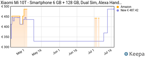Storico dei prezzi Amazon e affiliati ND-xiaomi-mi-10t-smartphone-6-gb-128-gb-dual-sim-alexa