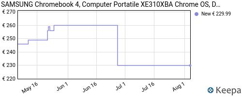 Storico dei prezzi Amazon e affiliati 65-samsung-chromebook-4-computer-portatile-xe310xba-chrome-os