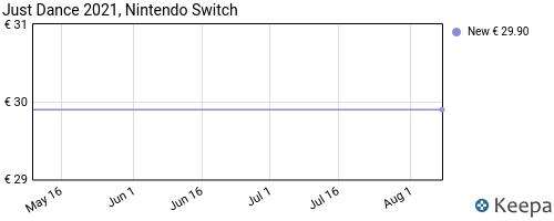 Storico dei prezzi Amazon e affiliati 7P-just-dance-2021-nintendo-switch