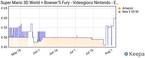 Storico dei prezzi Amazon e affiliati 9H-super-mario-3d-world-bowser-s-fury-nintendo-switch