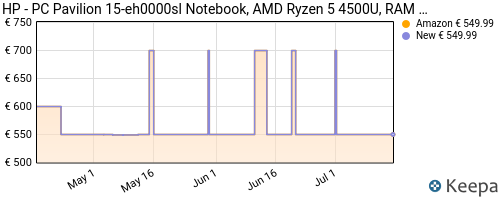 Storico dei prezzi Amazon e affiliati JV-hp-pc-pavilion-15-eh0000sl-notebook-amd-ryzen-5-4500u
