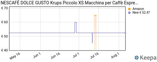Storico dei prezzi Amazon e affiliati JT-nescaf-dolce-gusto-piccolo-xs-kp1a-macchina-per-caff