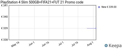 Storico dei prezzi Amazon e affiliati TQ-playstation-4-slim-500gb-fifa21-fut-21-promo-code