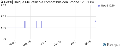 Storico dei prezzi Amazon e affiliati XG-4-pezzi-uniqueme-pellicola-compatibile-con-iphone-12-6-1