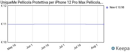 Storico dei prezzi Amazon e affiliati V1-5-pezzi-uniqueme-pellicola-compatibile-con-iphone-12-pro