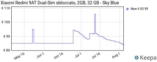 Storico dei prezzi Amazon e affiliati ZW-xiaomi-redmi-9at-dual-sim-32-gb-sky-blue