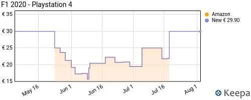 Storico dei prezzi Amazon e affiliati V7-f1-2020-playstation-4