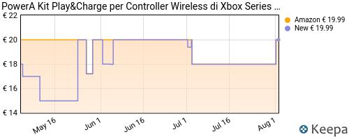 Storico dei prezzi Amazon e affiliati N1-powera-kit-play-charge-per-controller-wireless-di-xbox