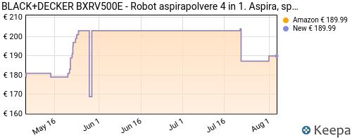 Storico dei prezzi Amazon e affiliati WV-black-decker-bxrv500e-es9160080b-robot-aspirapolvere-e